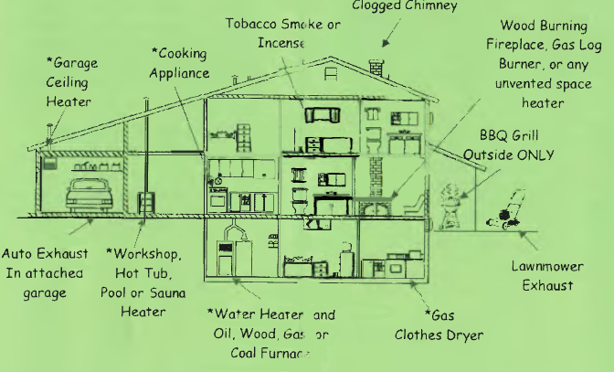 Carbon Monoxide Information | City of Batesville, Indiana
